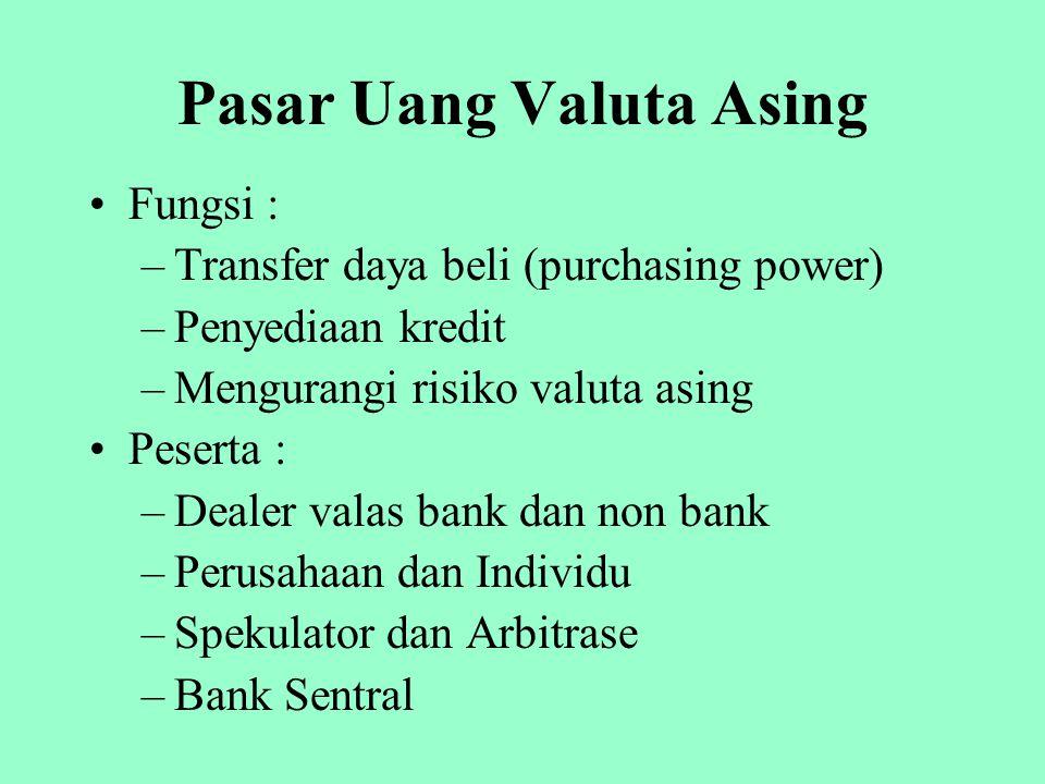 Pasar Uang Valuta Asing