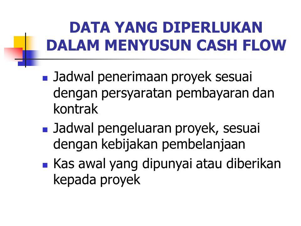 DATA YANG DIPERLUKAN DALAM MENYUSUN CASH FLOW