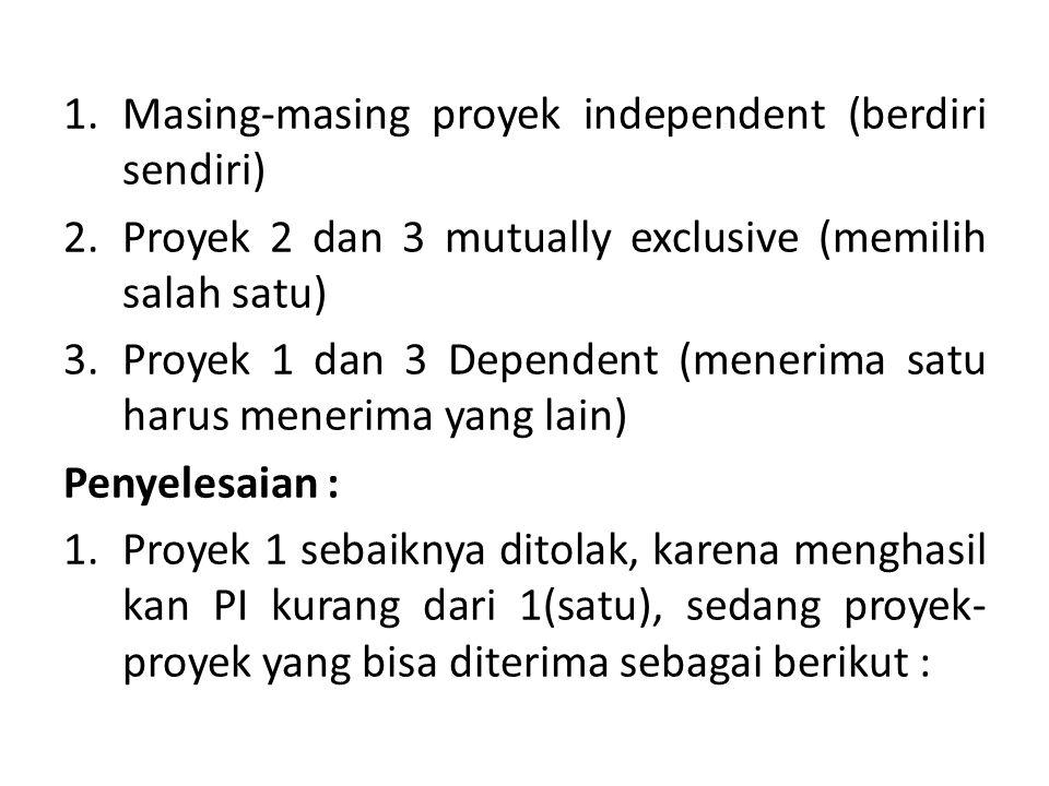 Masing-masing proyek independent (berdiri sendiri)