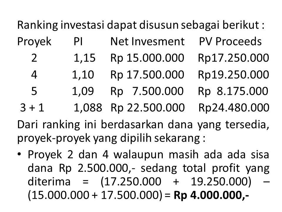 Ranking investasi dapat disusun sebagai berikut :