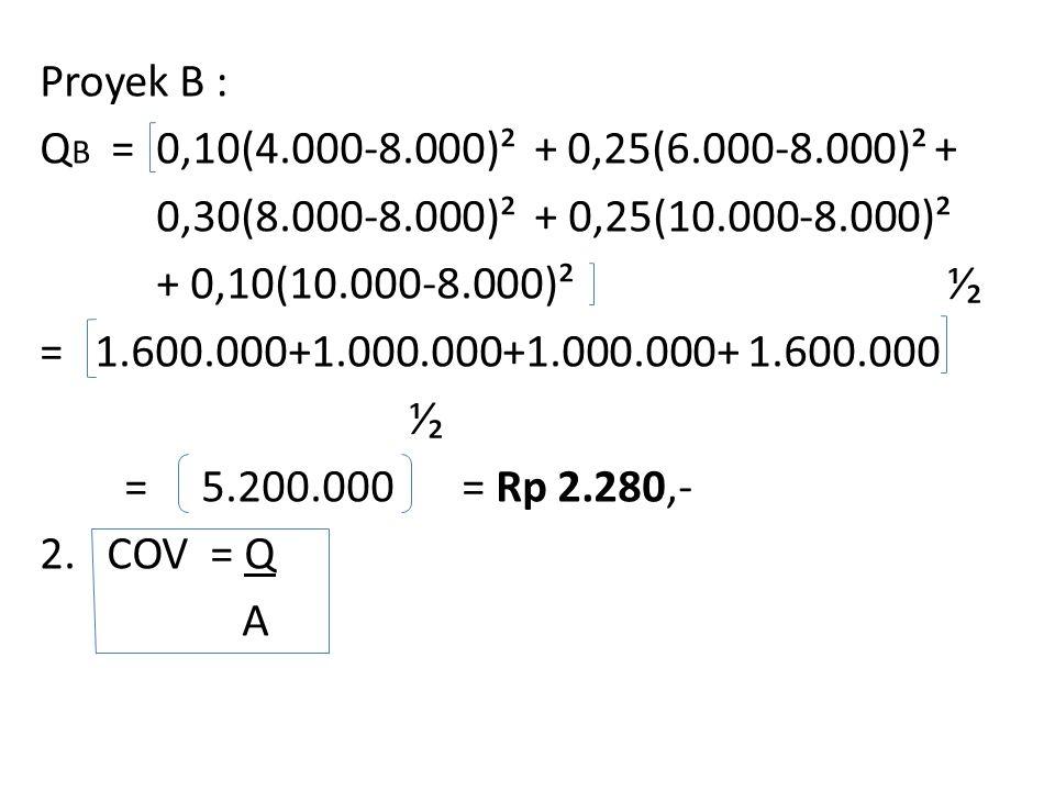 Proyek B : QB = 0,10(4. 000-8. 000)² + 0,25(6. 000-8. 000)² + 0,30(8