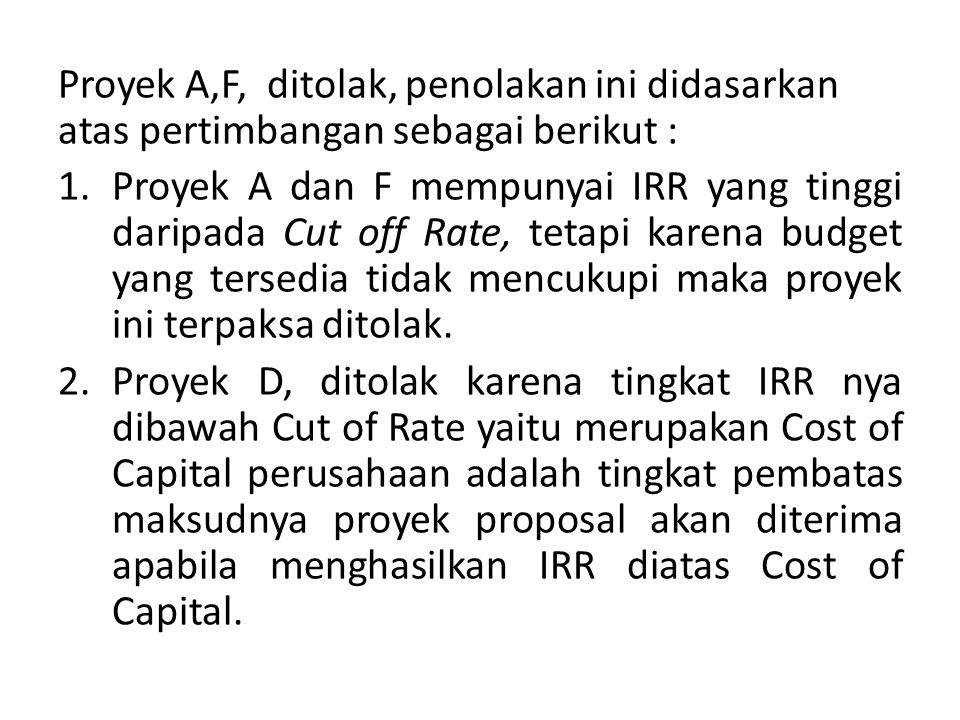 Proyek A,F, ditolak, penolakan ini didasarkan atas pertimbangan sebagai berikut :