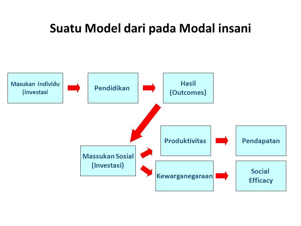 Suatu Model dari pada Modal insani