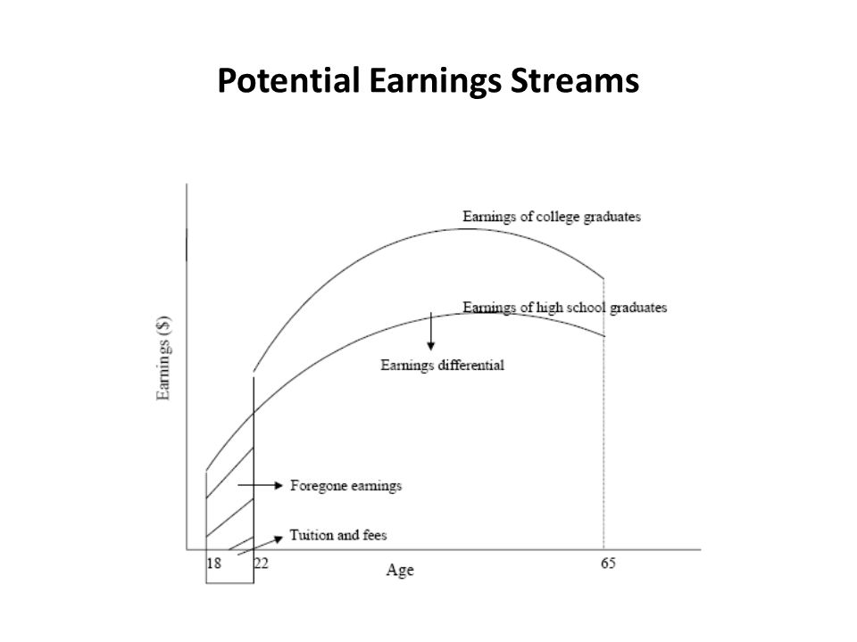 Potential Earnings Streams