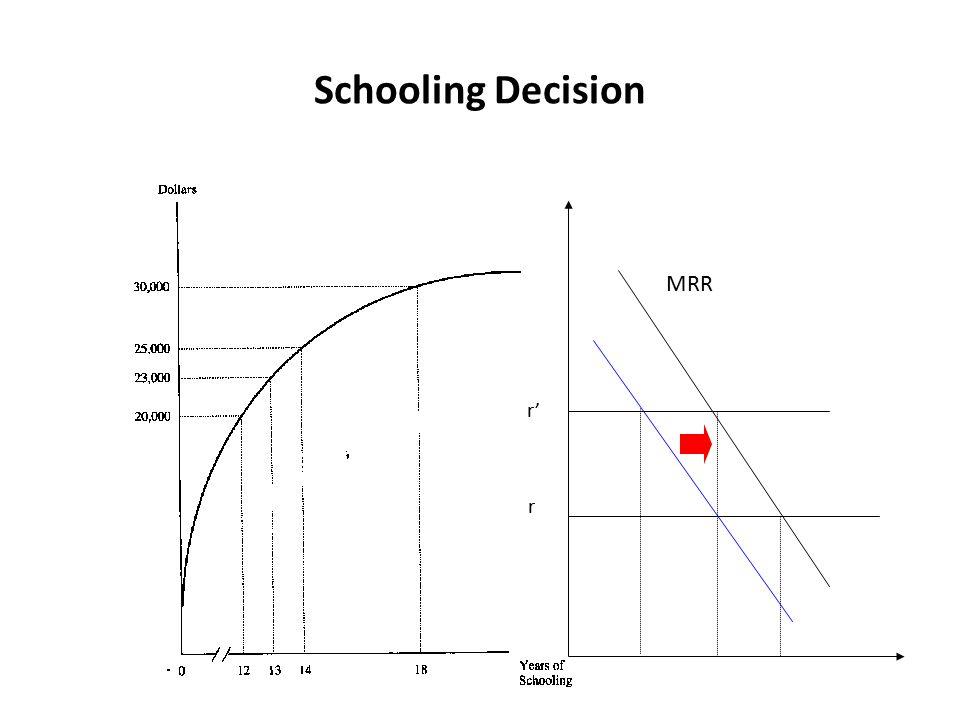 Schooling Decision MRR r' r
