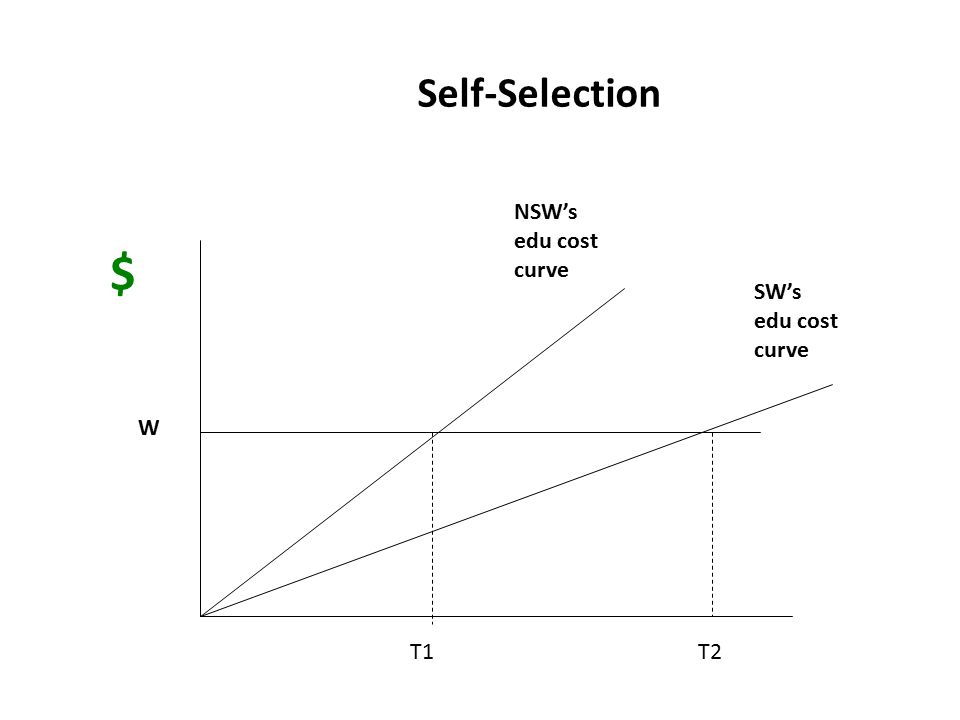 $ Self-Selection NSW's edu cost curve SW's edu cost curve W T1 T2