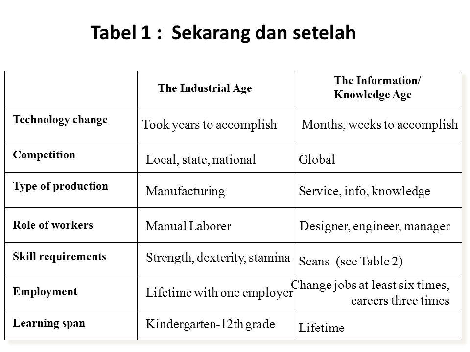 Tabel 1 : Sekarang dan setelah