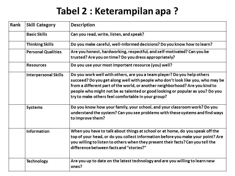 Tabel 2 : Keterampilan apa