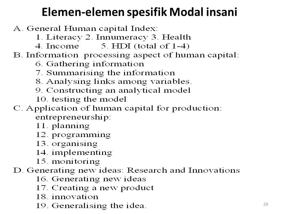 Elemen-elemen spesifik Modal insani