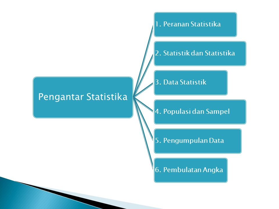 Pengantar Statistika 1. Peranan Statistika 2. Statistik dan Statistika