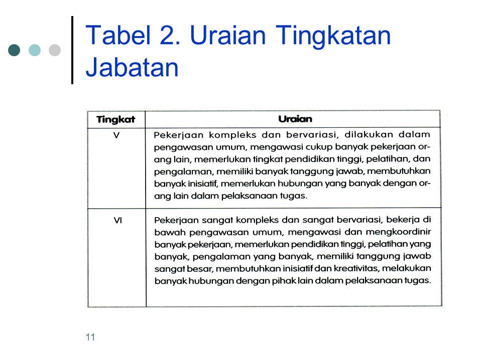 Tabel 2. Uraian Tingkatan Jabatan