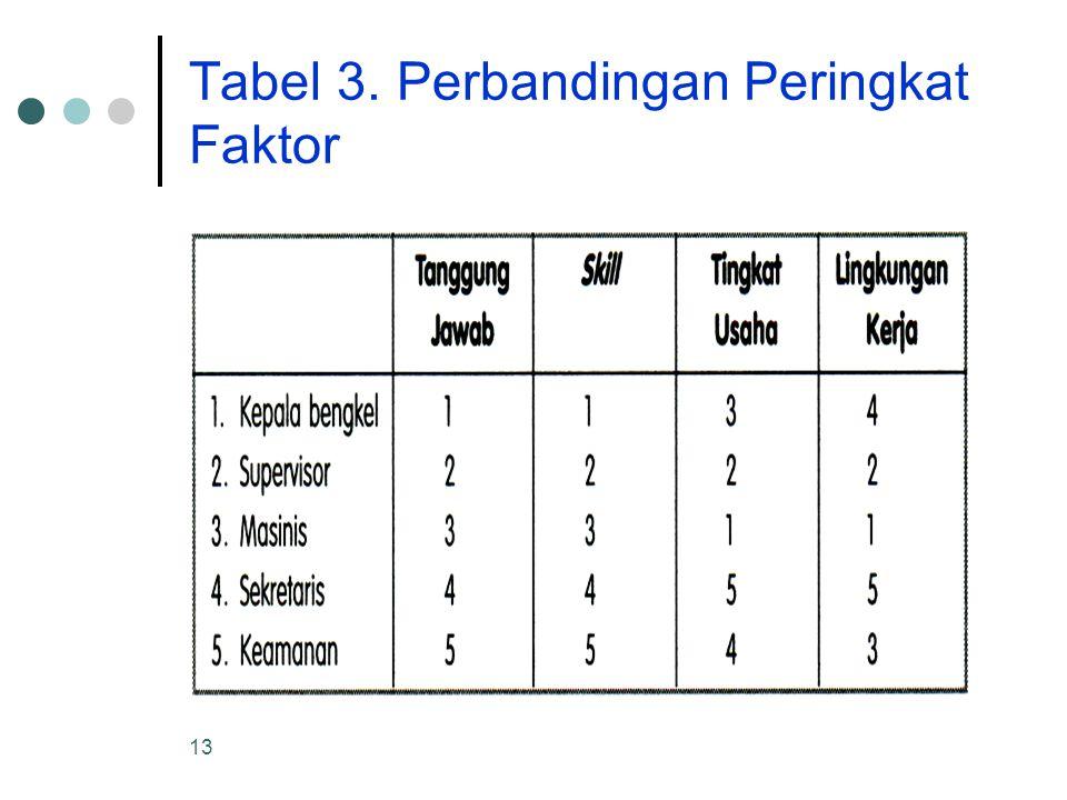 Tabel 3. Perbandingan Peringkat Faktor
