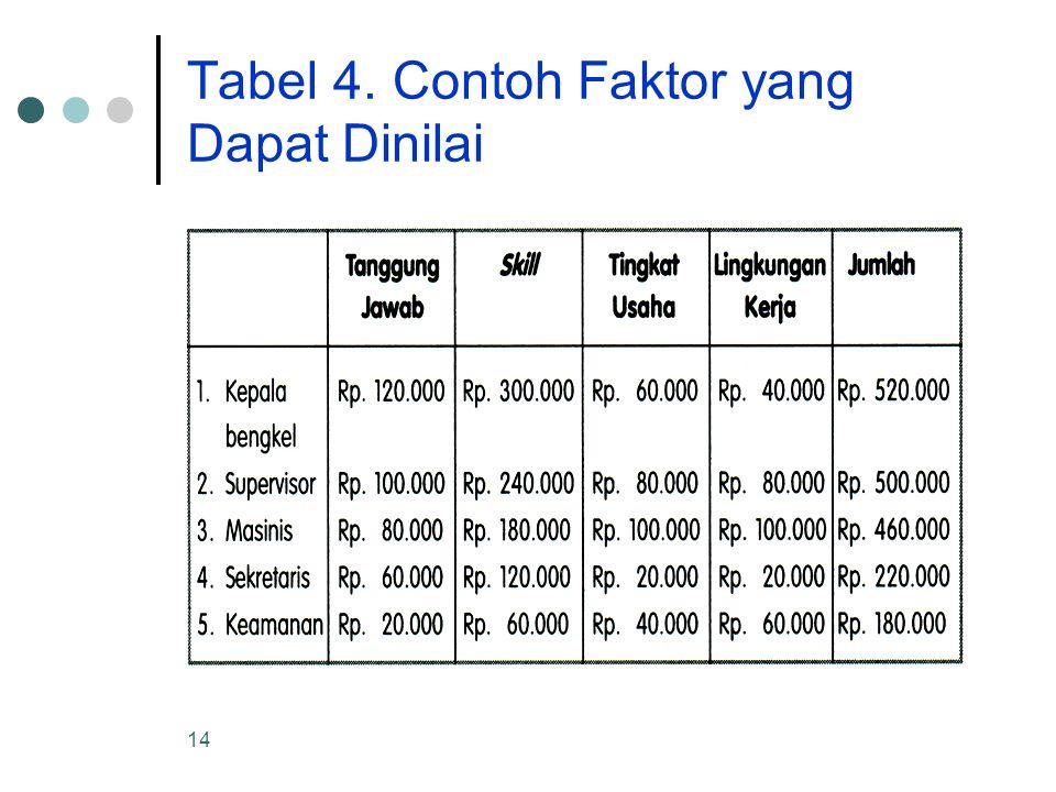 Tabel 4. Contoh Faktor yang Dapat Dinilai