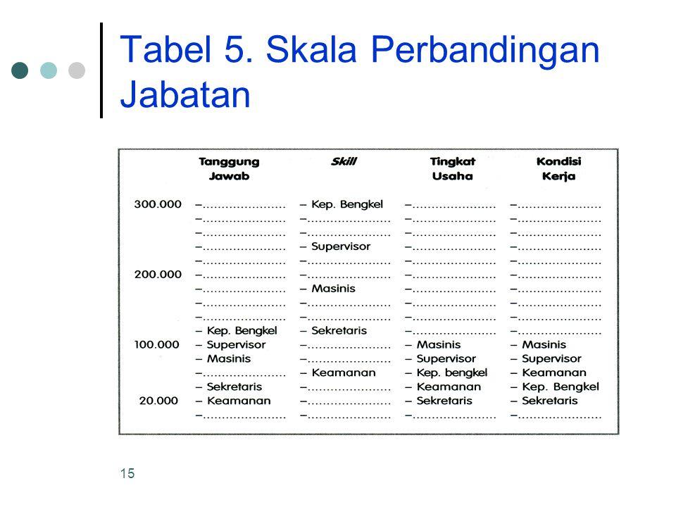 Tabel 5. Skala Perbandingan Jabatan
