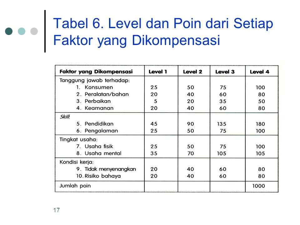 Tabel 6. Level dan Poin dari Setiap Faktor yang Dikompensasi