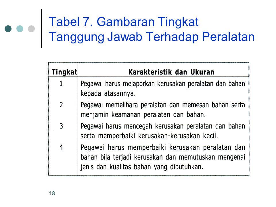 Tabel 7. Gambaran Tingkat Tanggung Jawab Terhadap Peralatan