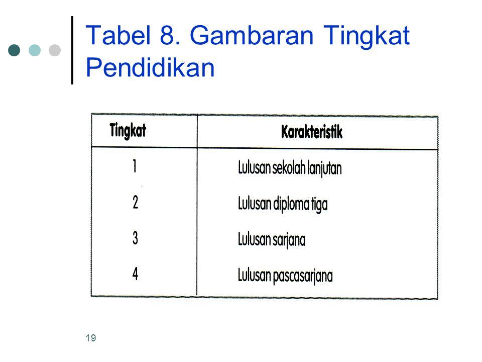 Tabel 8. Gambaran Tingkat Pendidikan