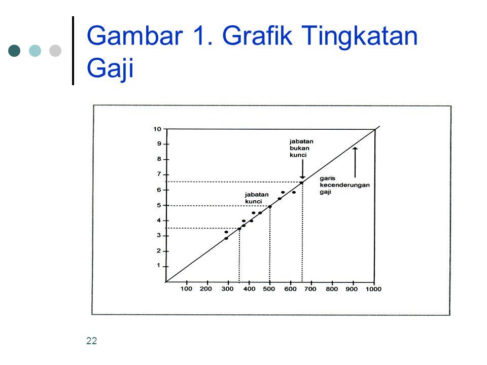 Gambar 1. Grafik Tingkatan Gaji