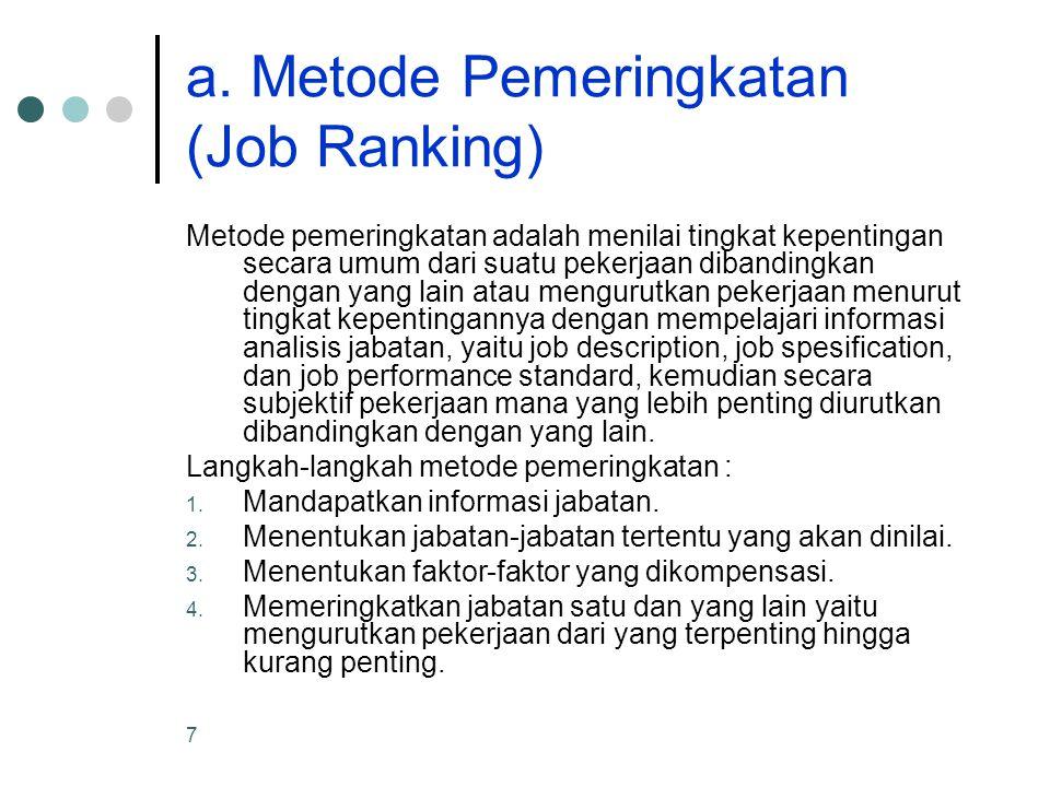 a. Metode Pemeringkatan (Job Ranking)