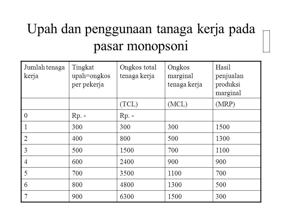 Upah dan penggunaan tanaga kerja pada pasar monopsoni