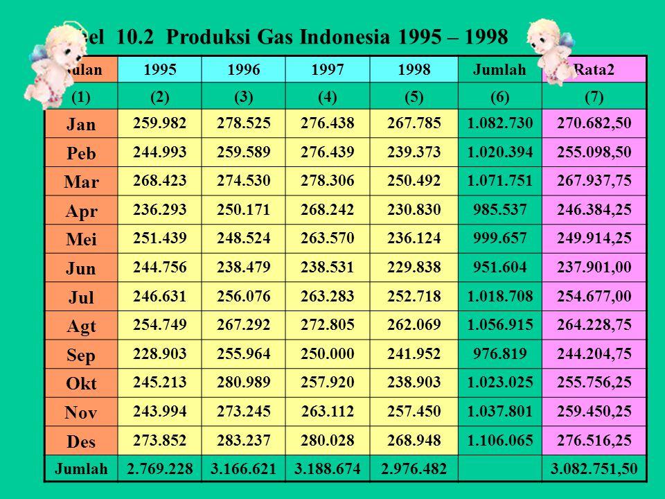Tabel 10.2 Produksi Gas Indonesia 1995 – 1998