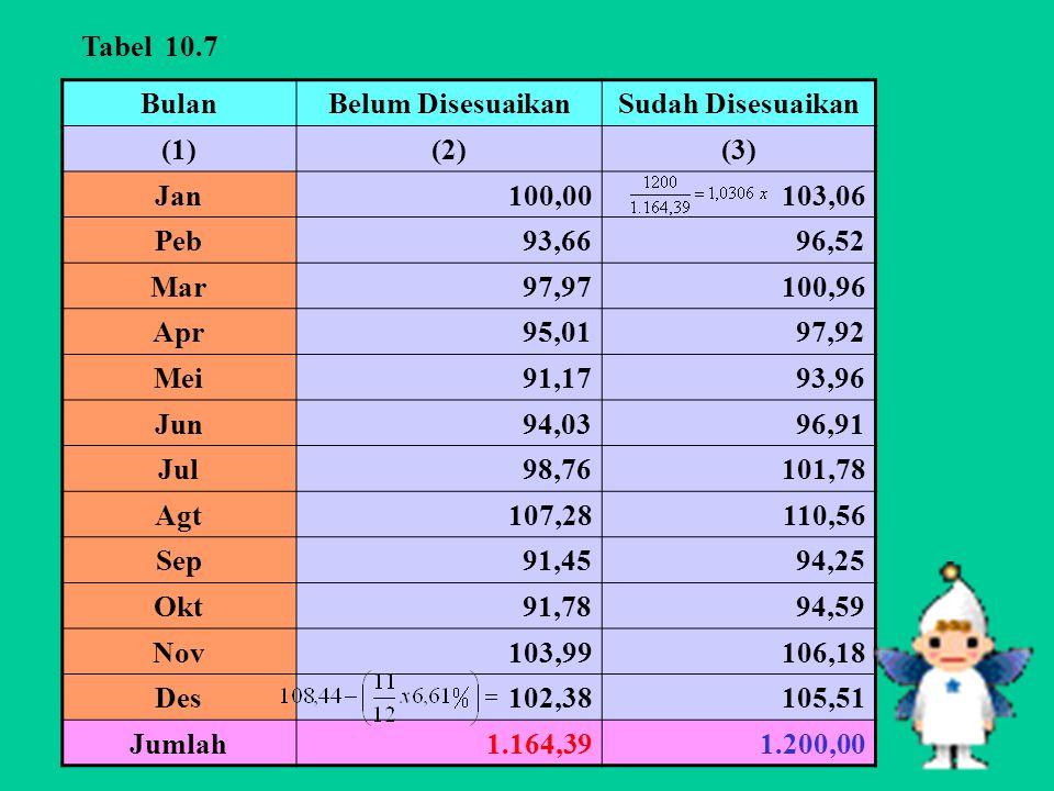 Tabel 10.7 Bulan. Belum Disesuaikan. Sudah Disesuaikan. (1) (2) (3) Jan. 100,00. 103,06. Peb.