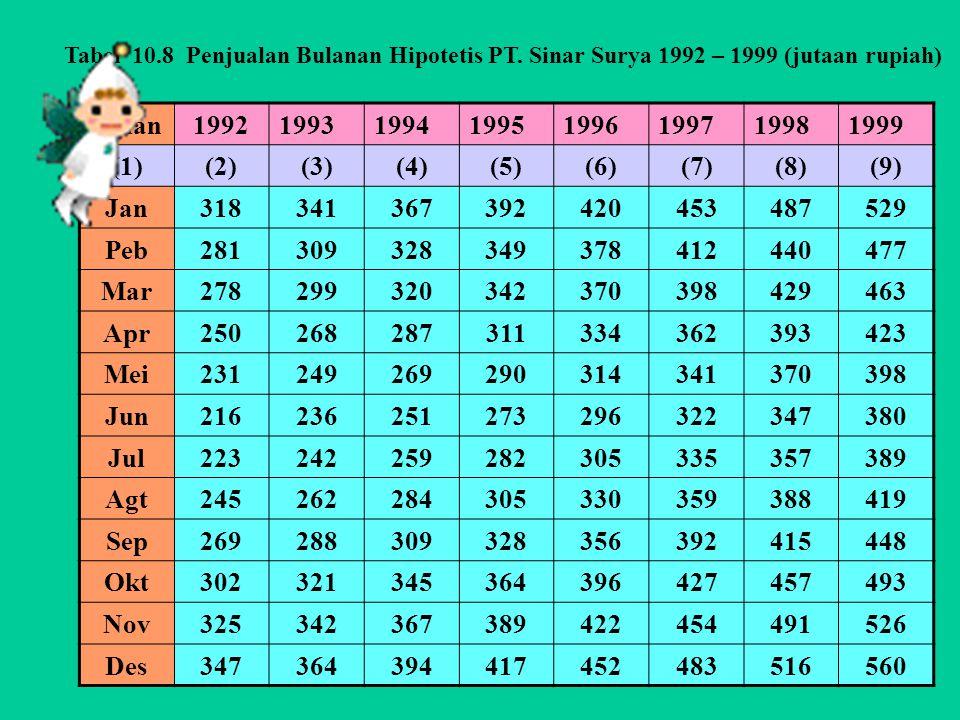 Tabel 10. 8 Penjualan Bulanan Hipotetis PT
