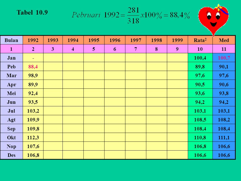Tabel 10.9 Bulan. 1992. 1993. 1994. 1995. 1996. 1997. 1998. 1999. Rata2. Med. 1. 2. 3.