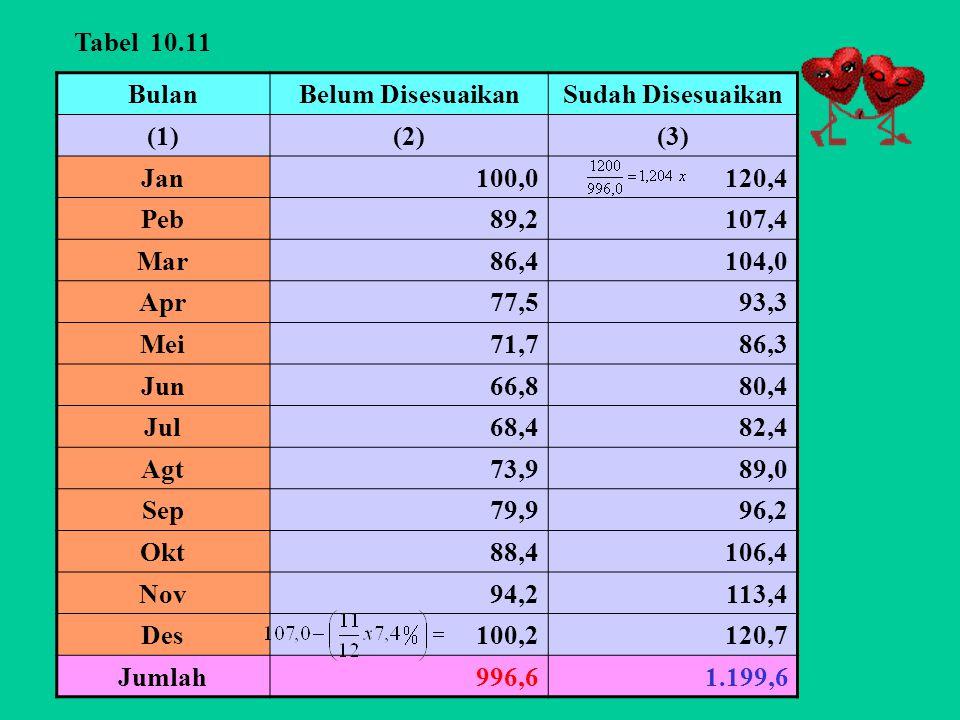 Tabel 10.11 Bulan. Belum Disesuaikan. Sudah Disesuaikan. (1) (2) (3) Jan. 100,0. 120,4. Peb.