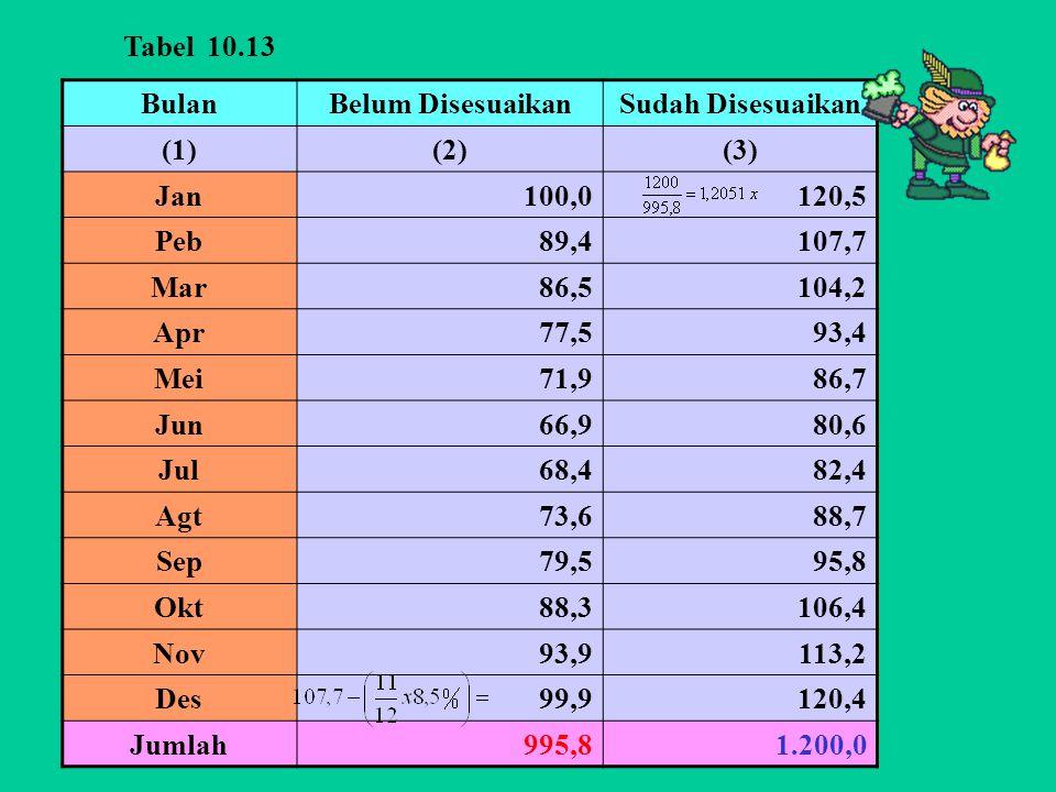 Tabel 10.13 Bulan. Belum Disesuaikan. Sudah Disesuaikan. (1) (2) (3) Jan. 100,0. 120,5. Peb.