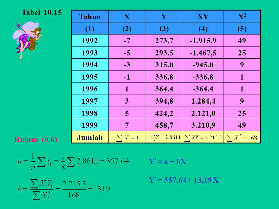 Tabel 10.15 Tahun. X. Y. XY. X2. (1) (2) (3) (4) (5) 1992. -7. 273,7. -1.915,9. 49. 1993.