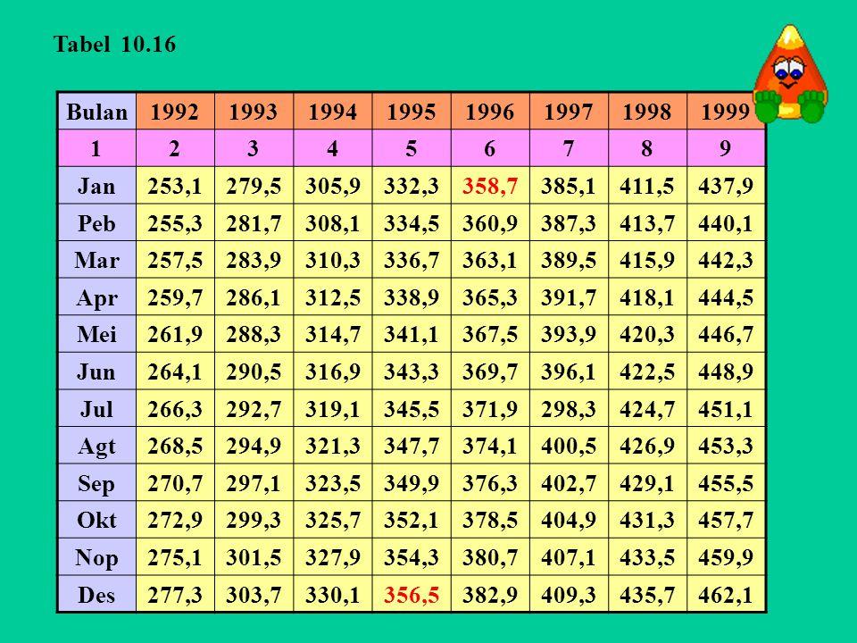Tabel 10.16 Bulan. 1992. 1993. 1994. 1995. 1996. 1997. 1998. 1999. 1. 2. 3. 4. 5. 6.