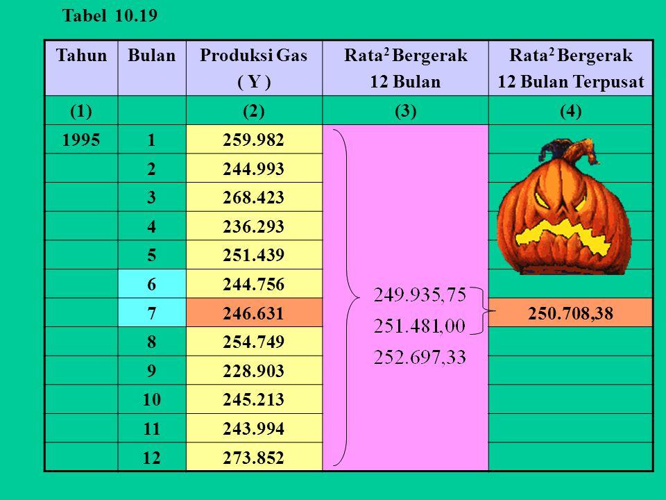 Tabel 10.19 Tahun. Bulan. Produksi Gas. ( Y ) Rata2 Bergerak. 12 Bulan. 12 Bulan Terpusat. (1)