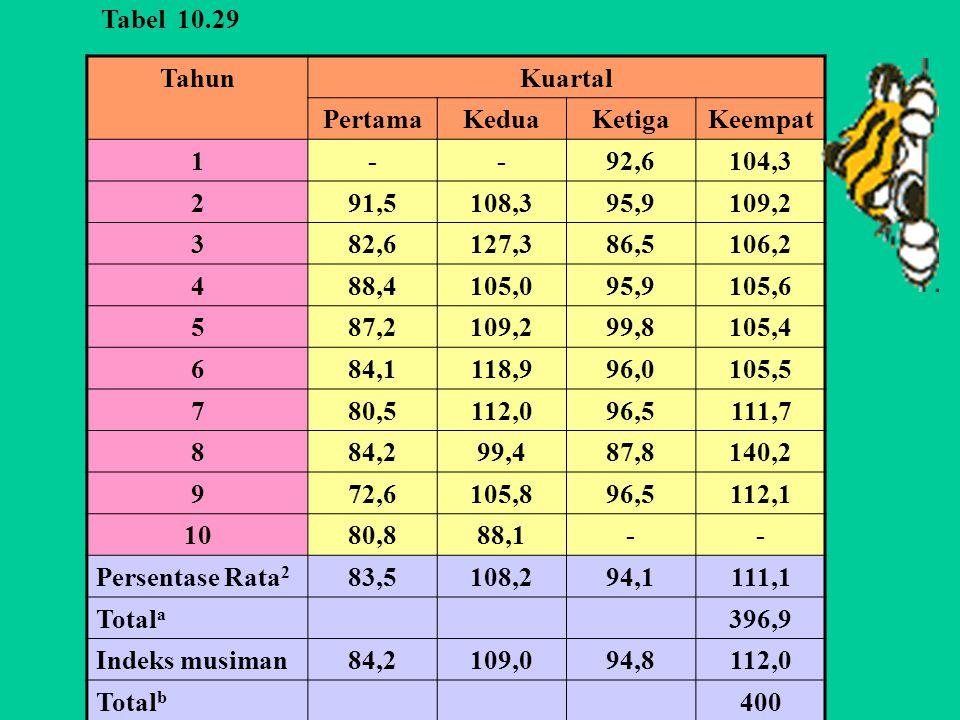 Tabel 10.29 Tahun. Kuartal. Pertama. Kedua. Ketiga. Keempat. 1. - 92,6. 104,3. 2. 91,5.