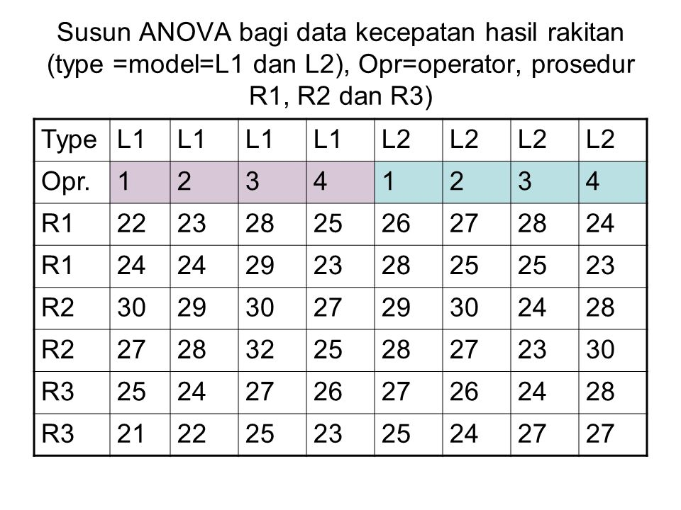 Susun ANOVA bagi data kecepatan hasil rakitan (type =model=L1 dan L2), Opr=operator, prosedur R1, R2 dan R3)