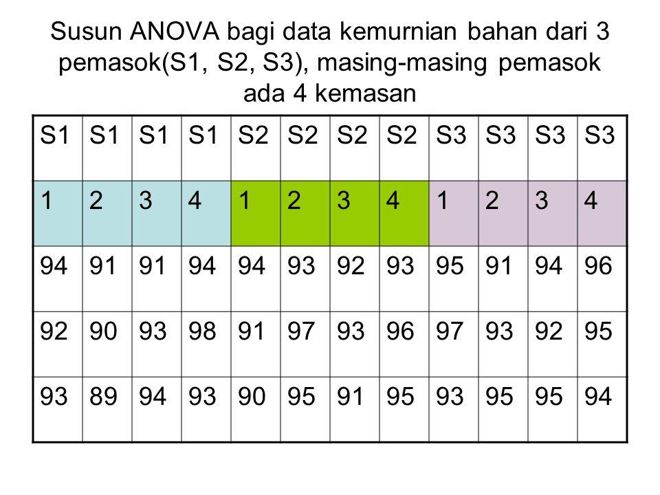 Susun ANOVA bagi data kemurnian bahan dari 3 pemasok(S1, S2, S3), masing-masing pemasok ada 4 kemasan