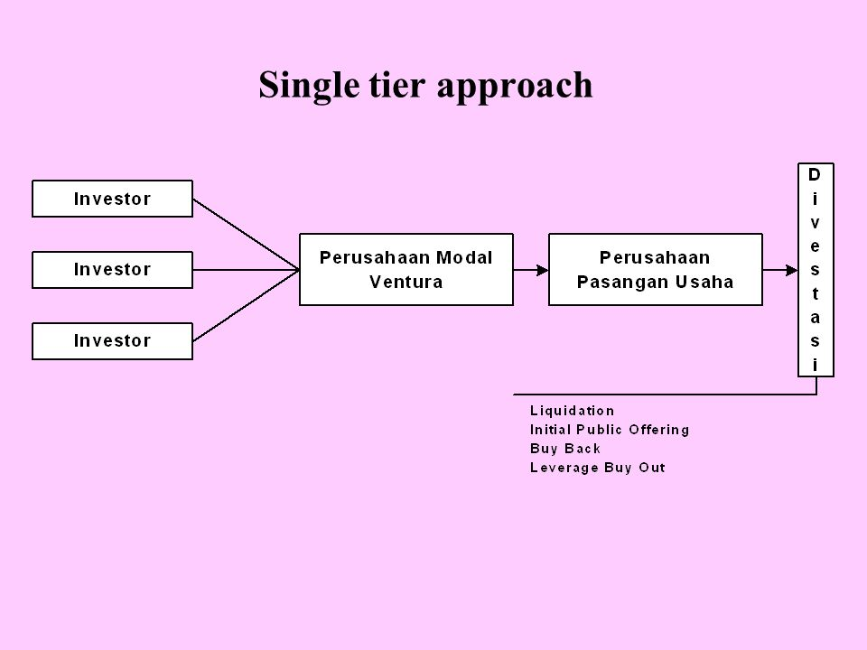 Single tier approach