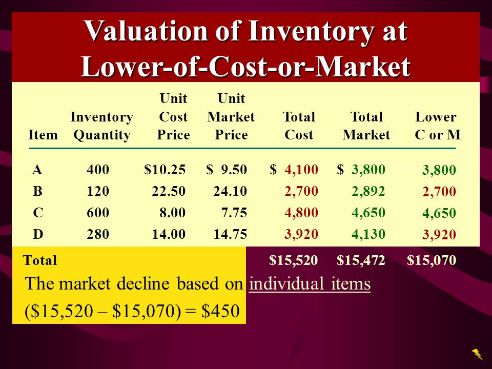Valuation of Inventory at Lower-of-Cost-or-Market
