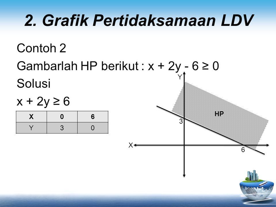 2. Grafik Pertidaksamaan LDV