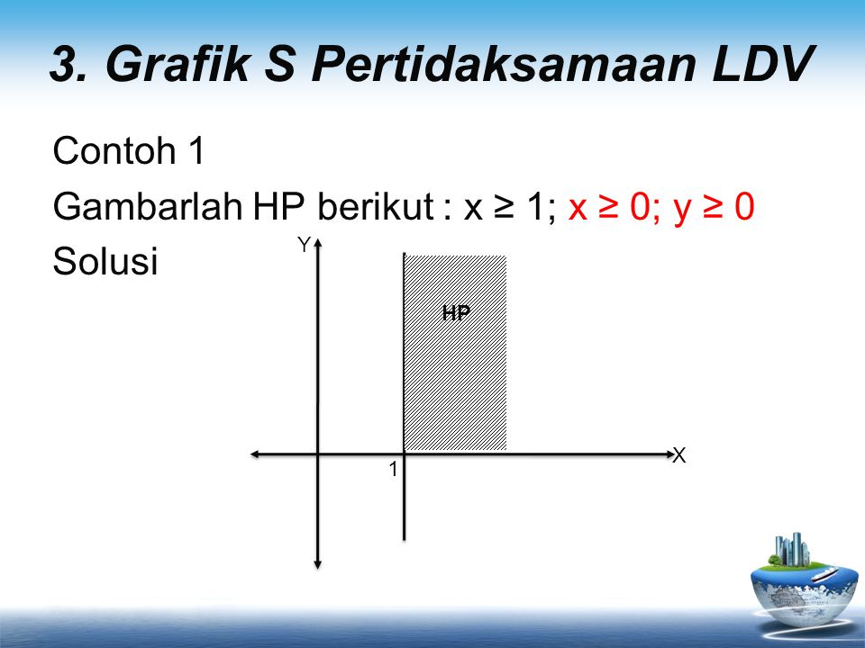 3. Grafik S Pertidaksamaan LDV