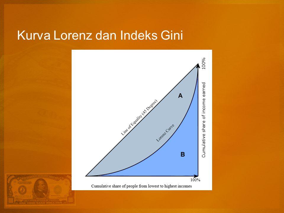 Kurva Lorenz dan Indeks Gini