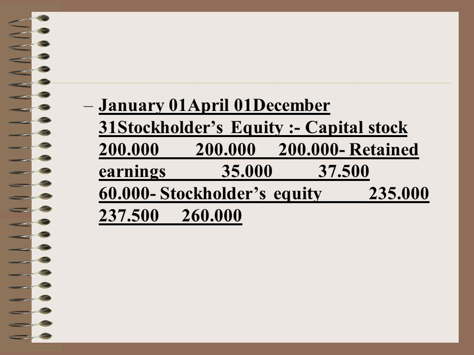 January 01April 01December 31Stockholder's Equity :- Capital stock 200