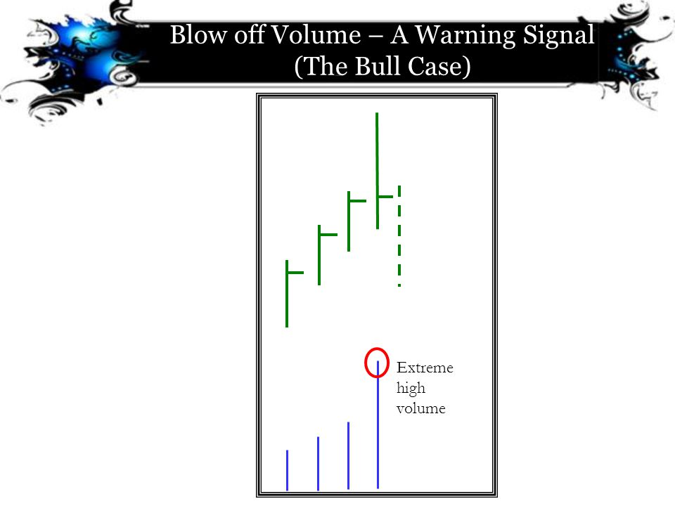 Blow off Volume – A Warning Signal (The Bull Case)