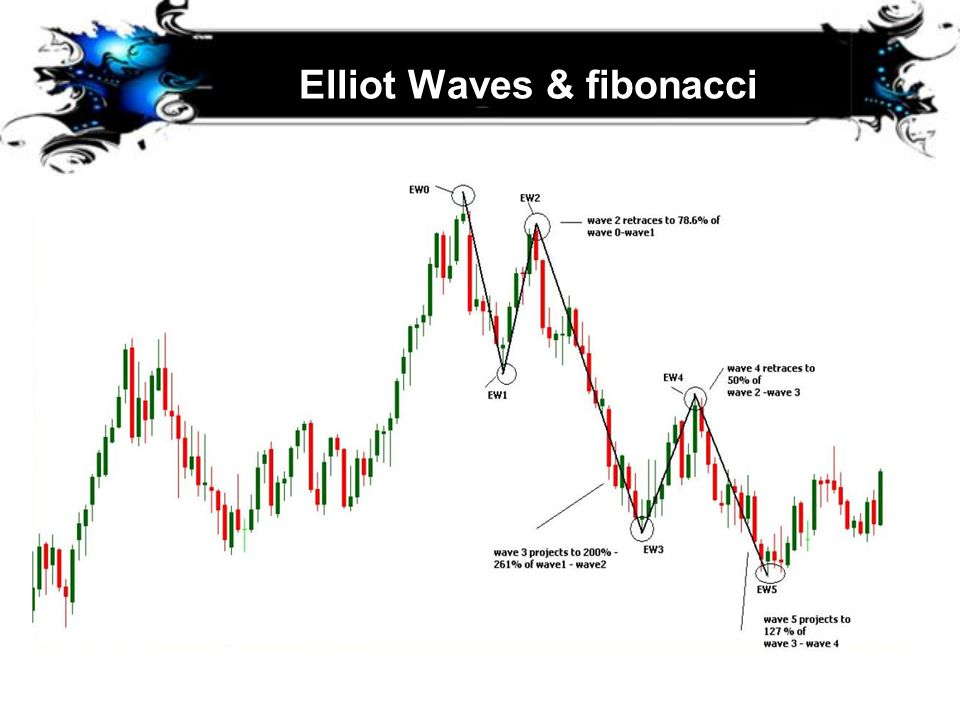 Elliot Waves & fibonacci