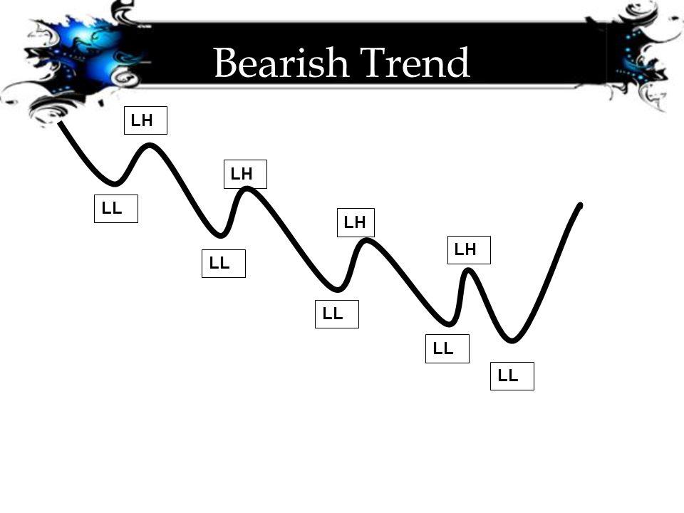 Bearish Trend LH LH LL LH LH LL LL LL LL