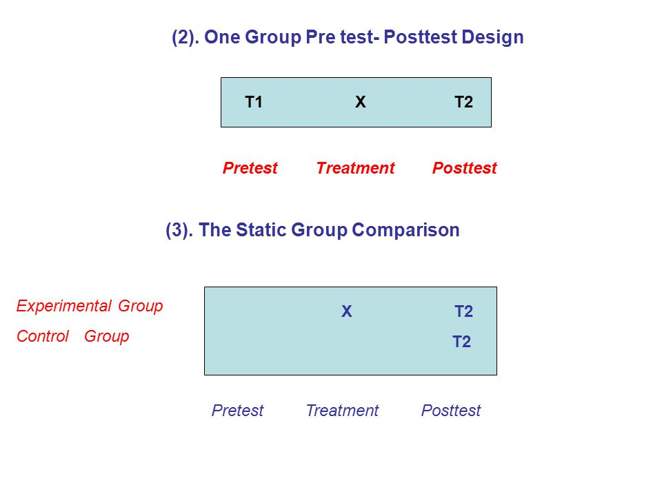 (2). One Group Pre test- Posttest Design