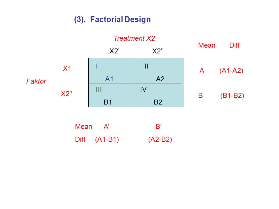 (3). Factorial Design Treatment X2 X2' X2'' Mean Diff A (A1-A2)