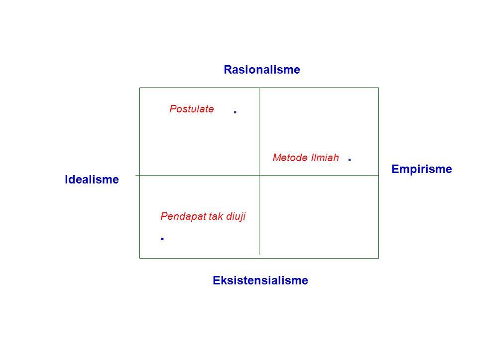 . Metode Ilmiah . . Rasionalisme Idealisme Empirisme Eksistensialisme
