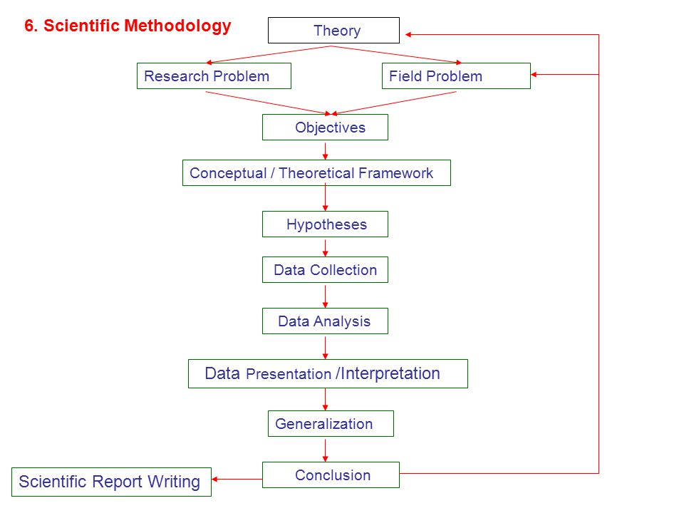 6. Scientific Methodology