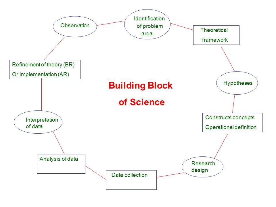 Building Block of Science Identification of problem area Observation